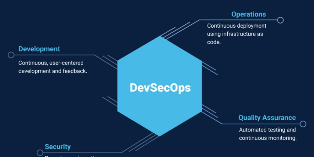 The-Role-of-People-in-DevSecOps